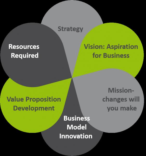 RIKON Business Model Services