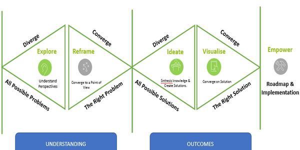 Start your new enterprise with a SWOT