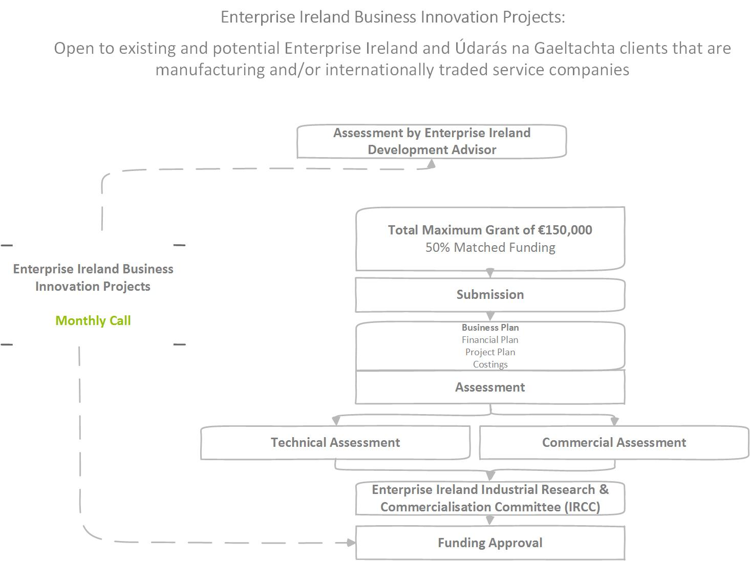 Business Innovation Funding