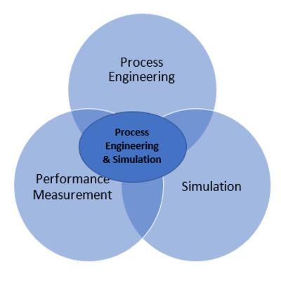 Process Engineering | RIKON