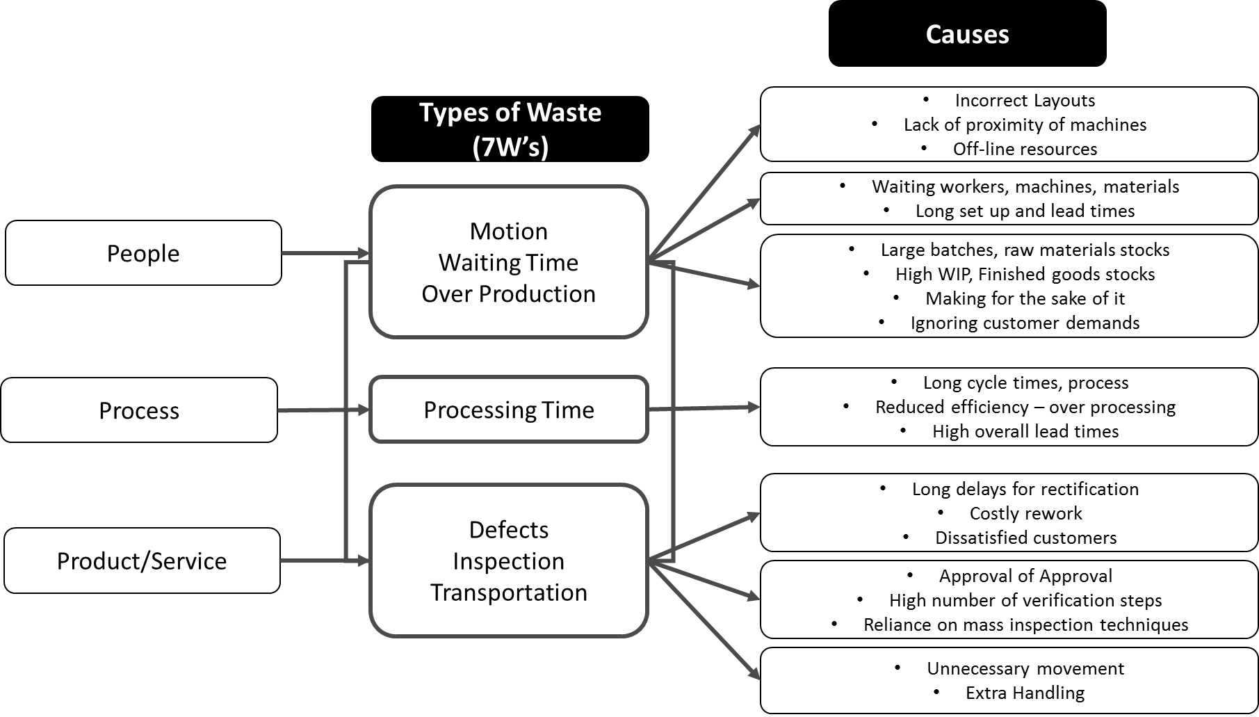 Getting Your Business Process To Flow Rikon Waterford Institute Diagram Raw Material Waste