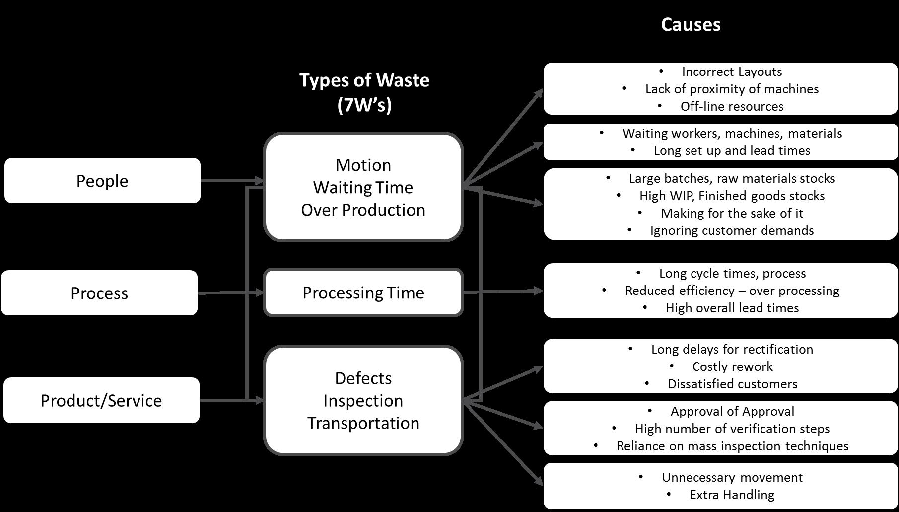 Waste | RIKON | Business Process