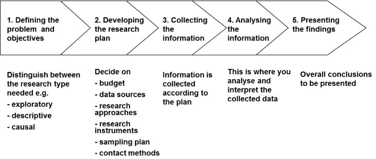 Market Research Step by Step
